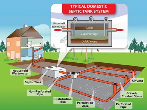A septic tanks