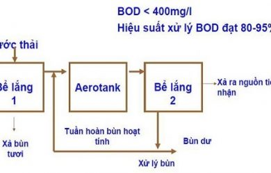 Bể sinh học hiếu khí aerotank