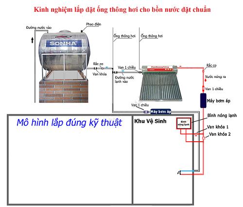 Lắp ống thông hơi cho bồn nước