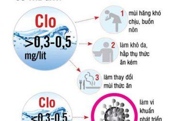 khử Clo trong nước máy