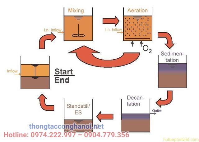 Sơ đồ quá trình loại bỏ Ni tơ có trong bể SBR