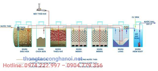 Công nghệ xử lý nước thải MBBR là gì